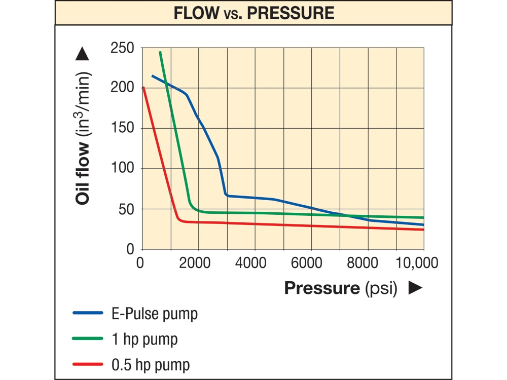New E-Pulse Pumps Deliver Higher Flow, Convenience and Durability