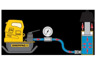 Hydraulic Education