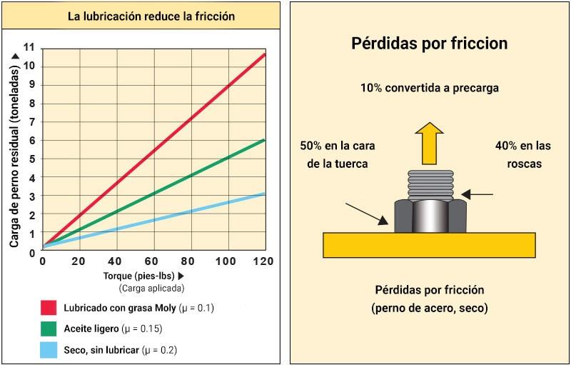 Torque de tornillos segun diametro pdf