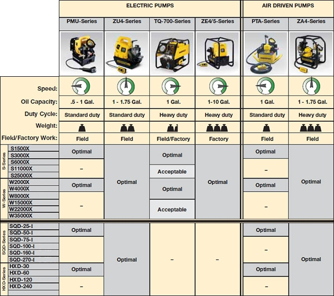 Torque Wrench and Pump Selection Guide